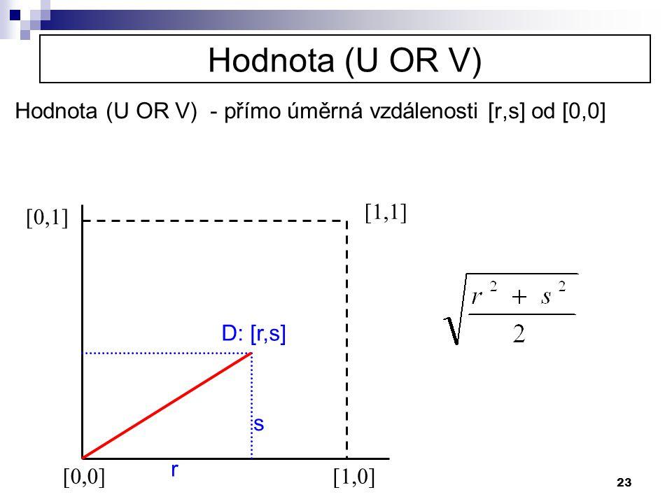 Hodnota (U OR V) Hodnota (U OR V) - přímo úměrná vzdálenosti [r,s] od [0,0] [1,1] [0,1] D: [r,s]
